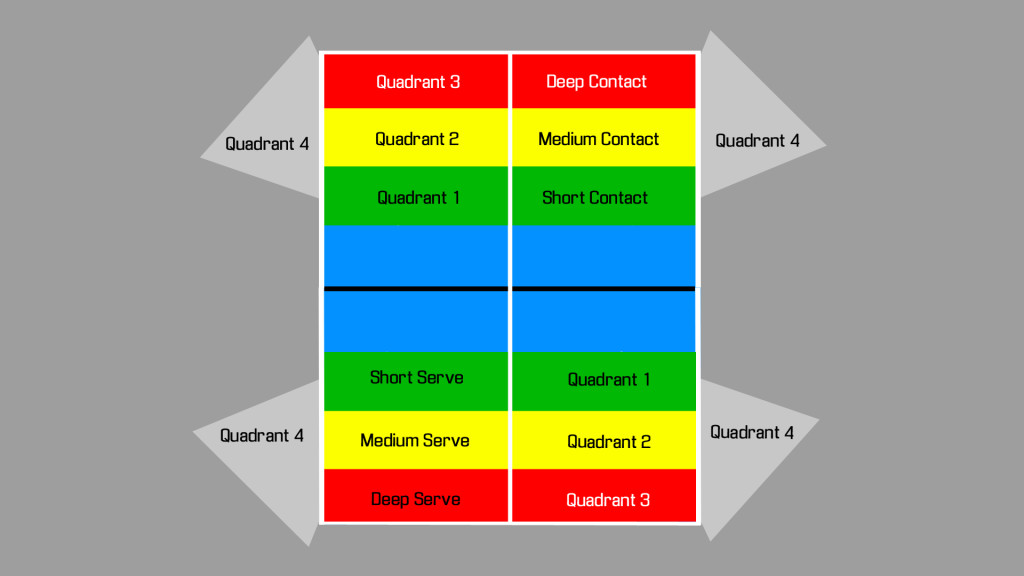 Quadrants for Serving Deep